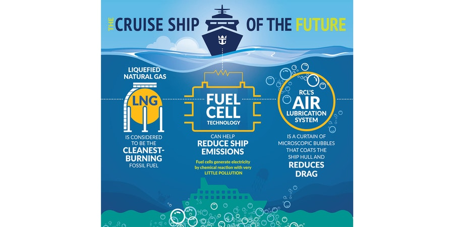 Royal Caribbeans Green Features (Photo: Royal Caribbean)